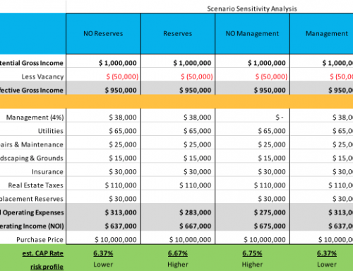 How Variables Affect CAP Rates in Alaska Commercial Real Estate